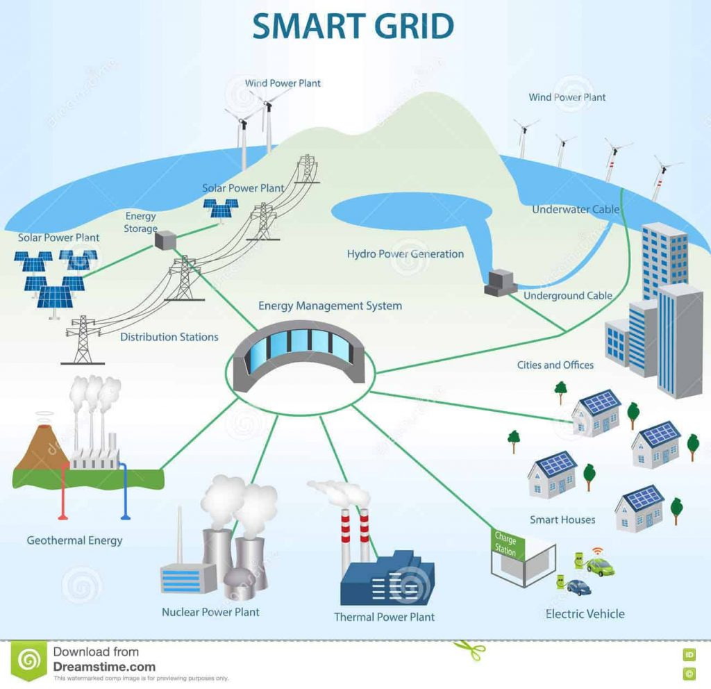Image of Smart grid showing how we can be hacked